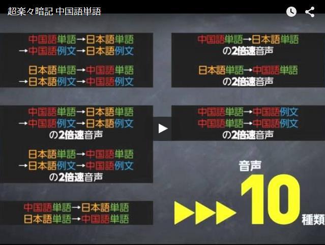 2位: 超楽々暗記 中国語単語 入門編